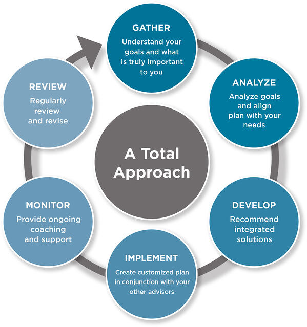 A Total Approach. Gather: Understand your goals and what is truly important to you. Analyze: Analyze goals and align plan with your needs. Develop: Recommend integrated solutions. Implement: Create customized plan in conjunction with your other advisors. Monitor: Provide ongoing coaching and support. Review: Continuously review and revise.
